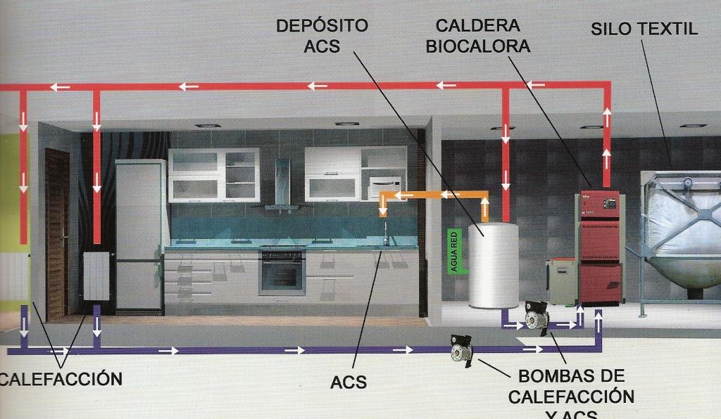 Calefacci n berokuntza - Caldera pellets agua y calefaccion ...